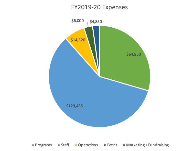 Expenses FY 2019-2020